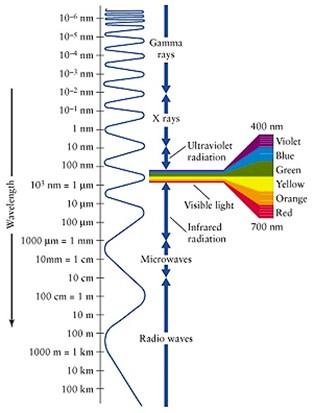 Figure 1 Wavelength range of visible light