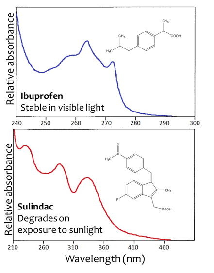 Figure 3 Absorbance spectra and photodegradation properties of ibuprofen and sulindac