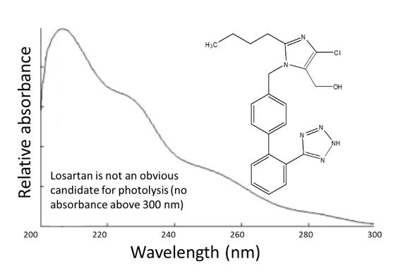 Figure 4 Absorbance spectrum of Iosartan