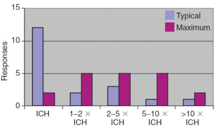 Figure 6 Industry practice stress photostability studies